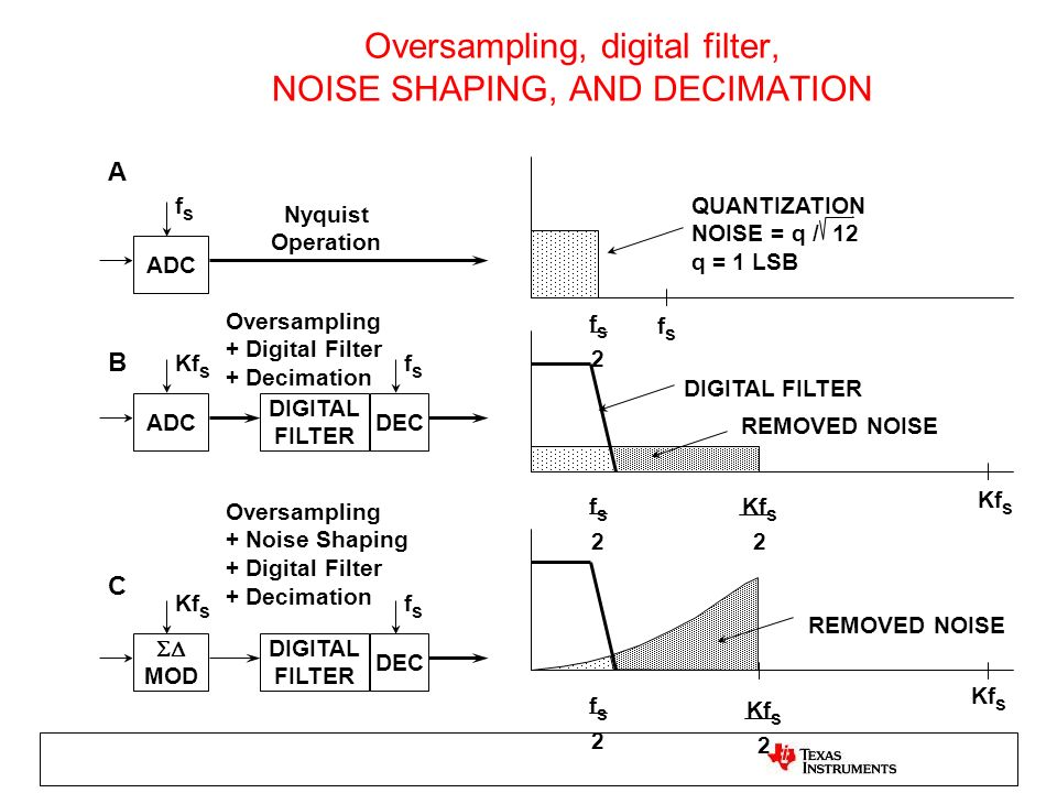 Oversampling, digital filter, NOISE SHAPING, AND DECIMATION