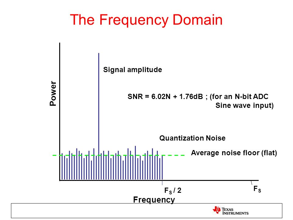 The Frequency Domain Power Frequency Signal amplitude