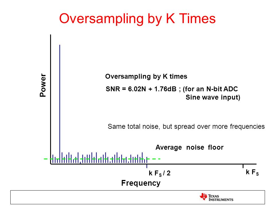 Oversampling by K Times