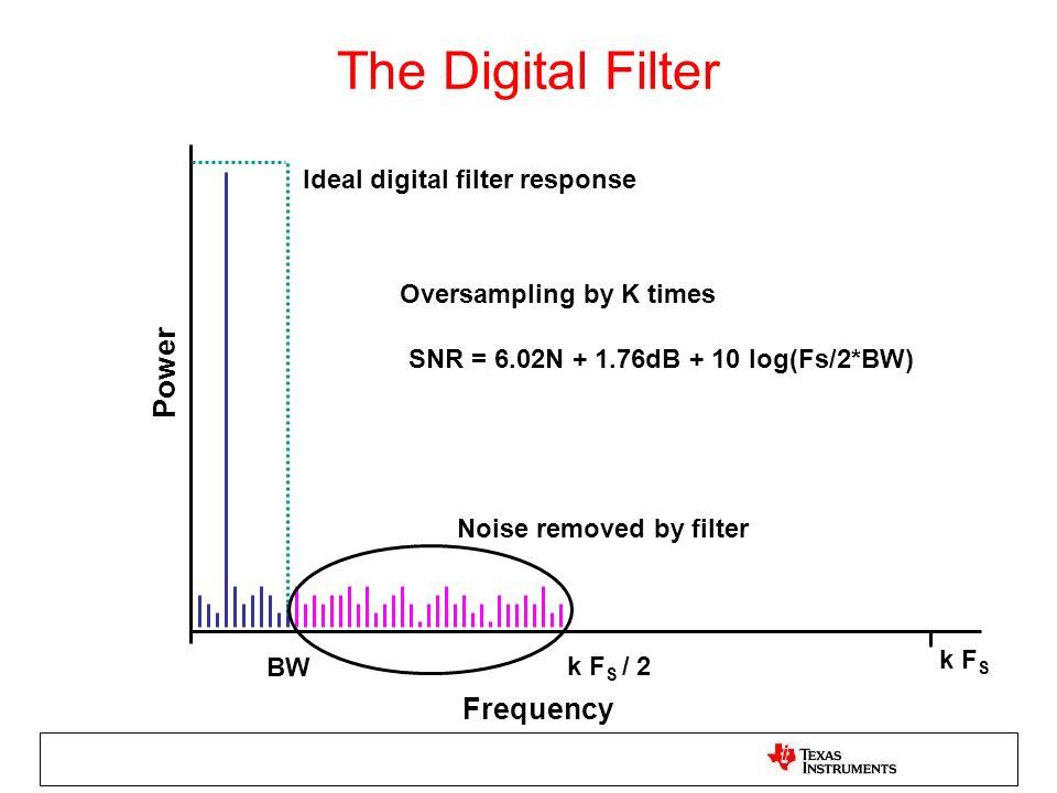 SNR = 6.02N + 1.76dB + 10 log(Fs/2*BW)