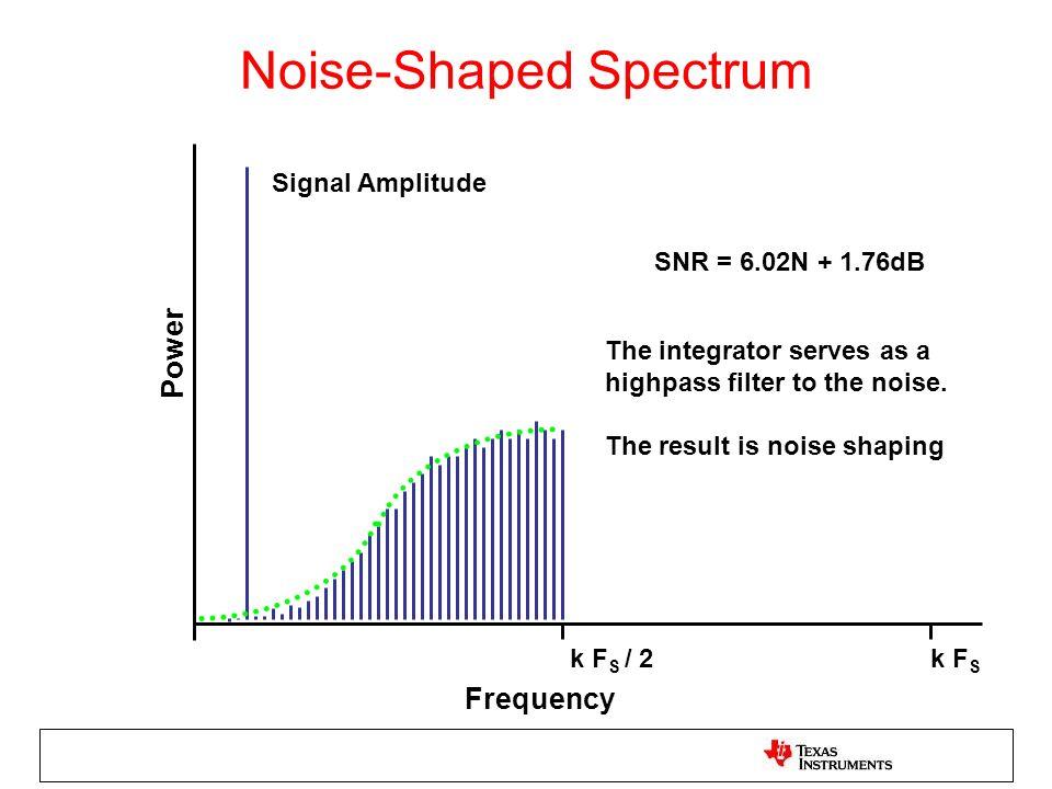 Noise-Shaped Spectrum