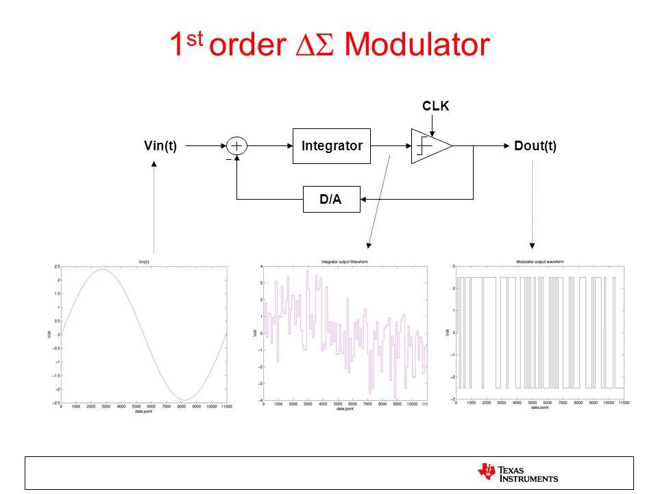 1st order  Modulator Vin(t) Integrator D/A CLK Dout(t)