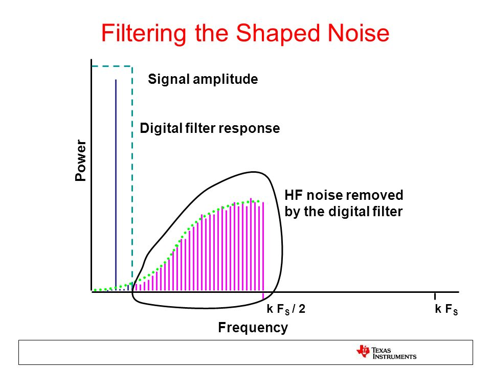 Filtering the Shaped Noise
