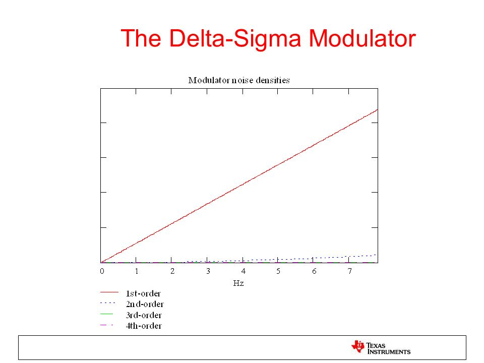 The Delta-Sigma Modulator