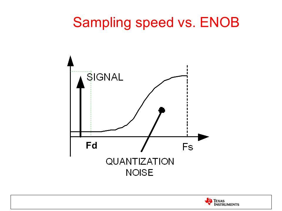 Sampling speed vs. ENOB Fd