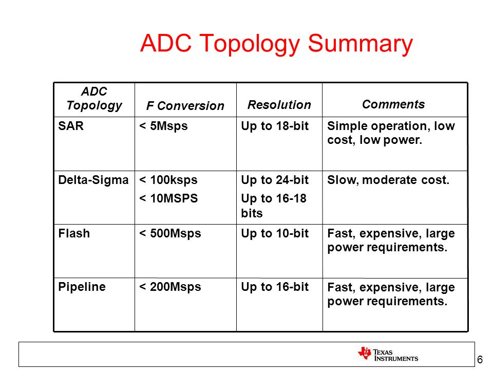 ADC Topology Summary ADC Topology F Conversion Resolution Comments SAR