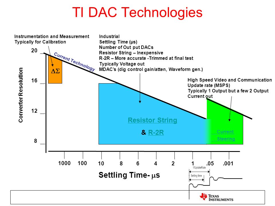 TI DAC Technologies Settling Time- s DS Resistor String & R-2R 20 16