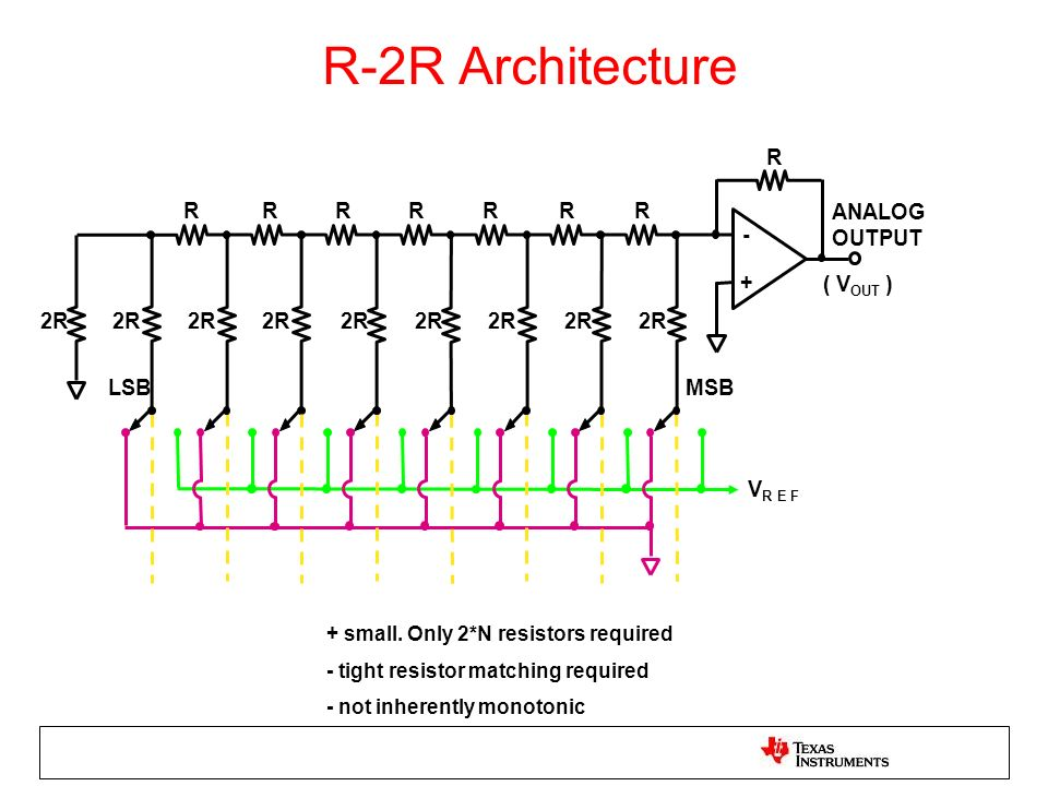 R-2R Architecture R. R. R. R. R. R. R. R. ANALOG. OUTPUT. - + ( VOUT ) 2R. 2R. 2R. 2R.