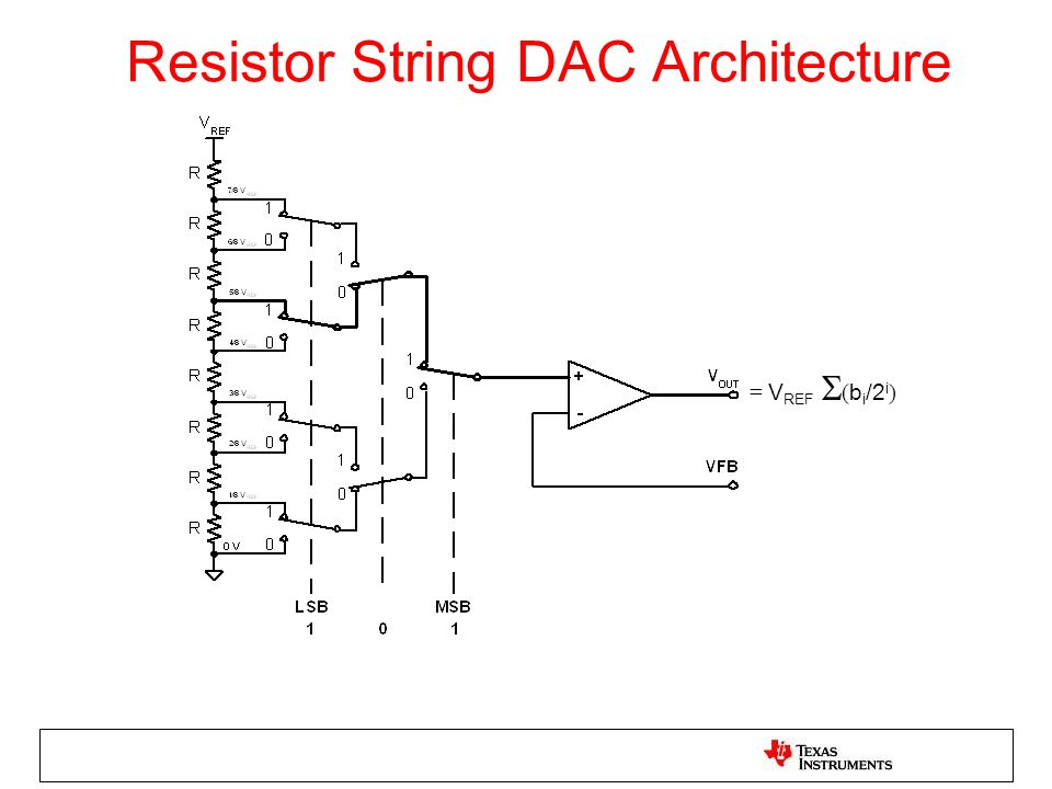 Resistor String DAC Architecture