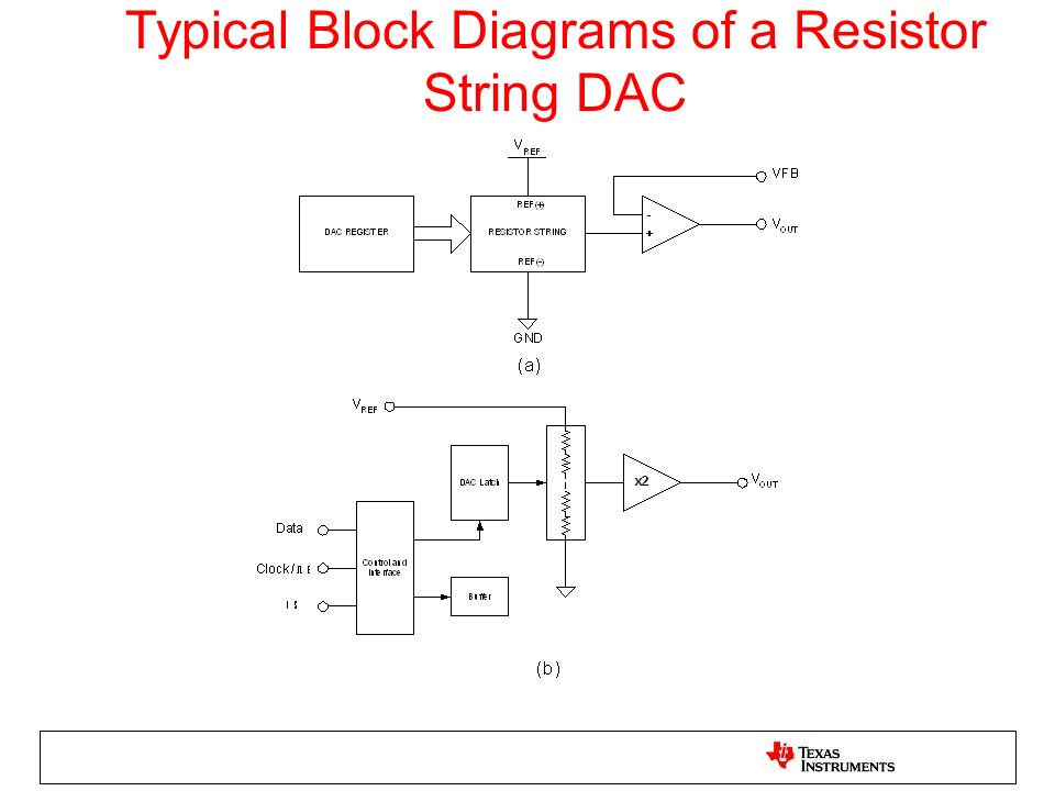 Typical Block Diagrams of a Resistor String DAC