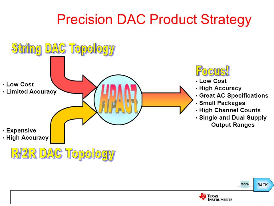 Precision DAC Product Strategy