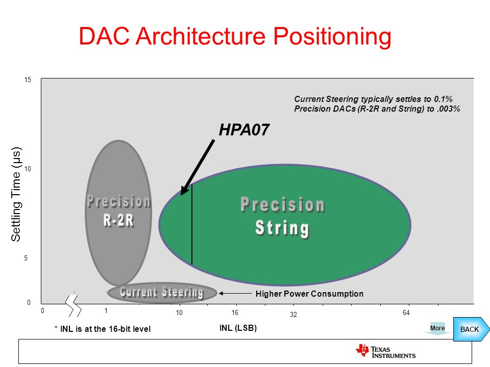 DAC Architecture Positioning