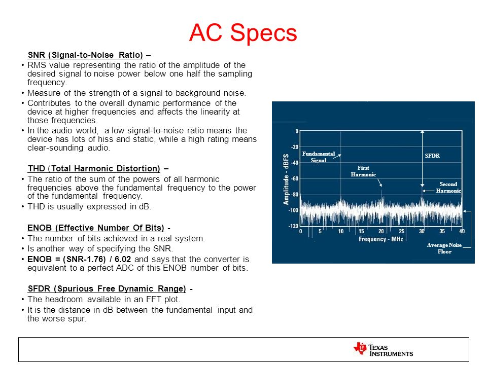 AC Specs SNR (Signal-to-Noise Ratio) –