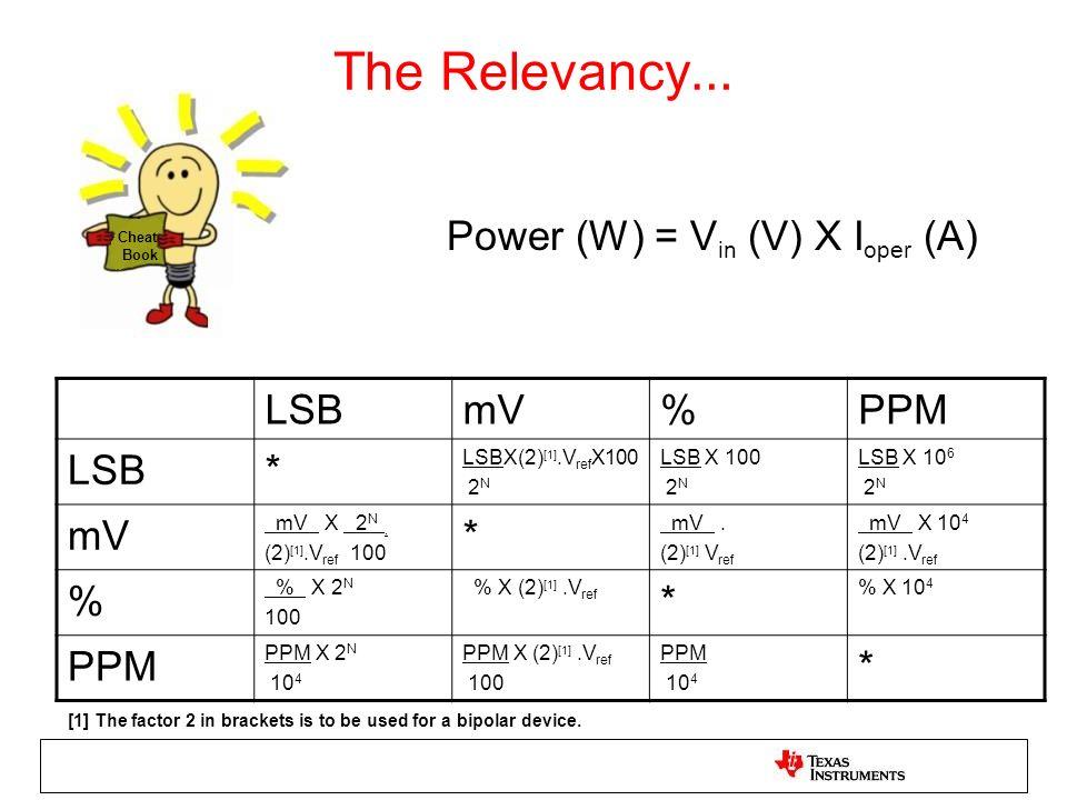 The Relevancy… Power (W) = Vin (V) X Ioper (A) LSB mV % PPM *