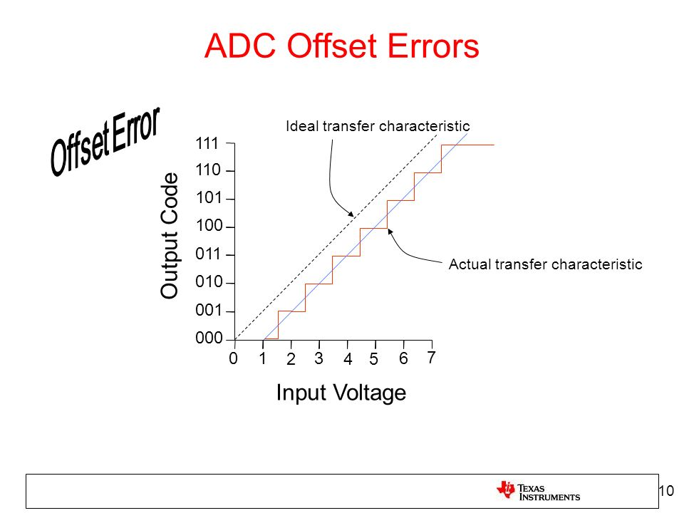 ADC Offset Errors Output Code Input Voltage 111 110 101 100 011 010
