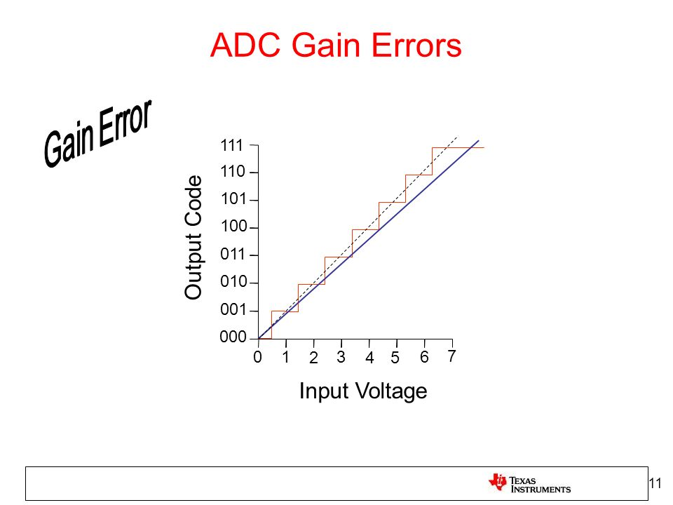 ADC Gain Errors Output Code Input Voltage