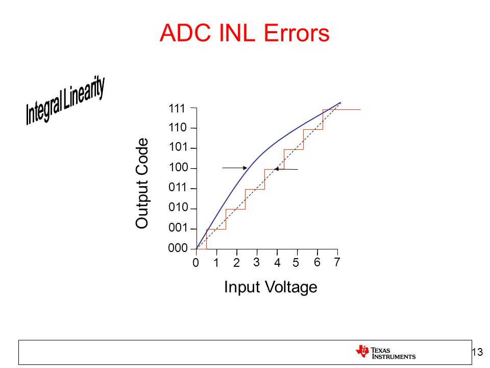 ADC INL Errors Output Code Input Voltage 111 110 101 100 011 010 001
