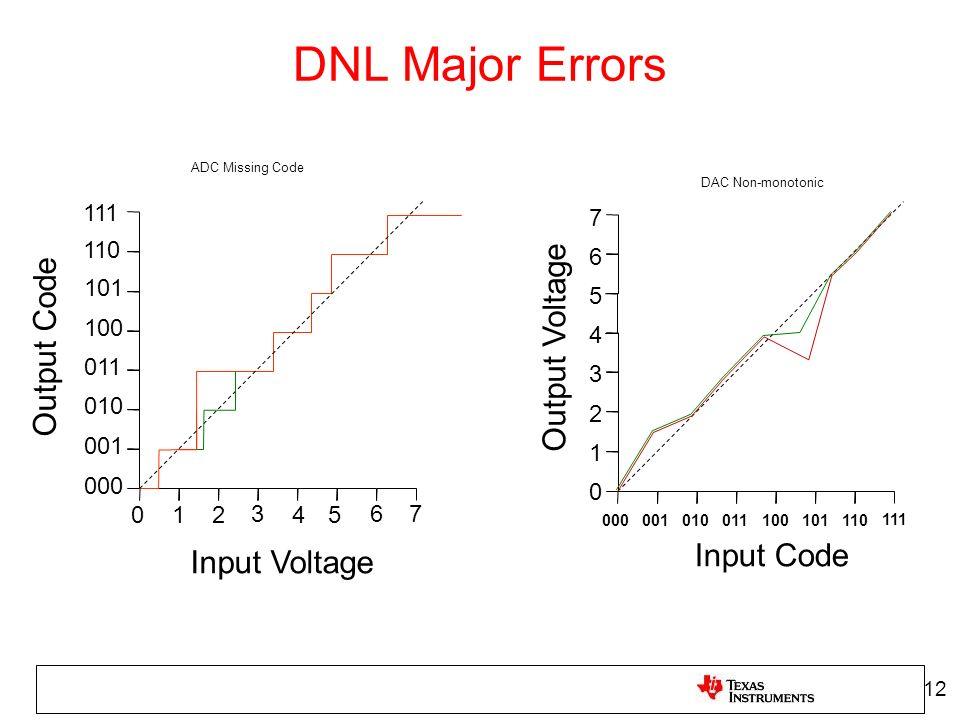 DNL Major Errors Output Voltage Output Code Input Code Input Voltage