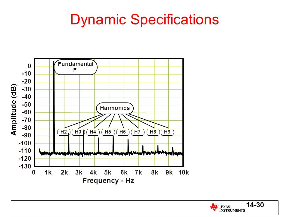 Dynamic Specifications
