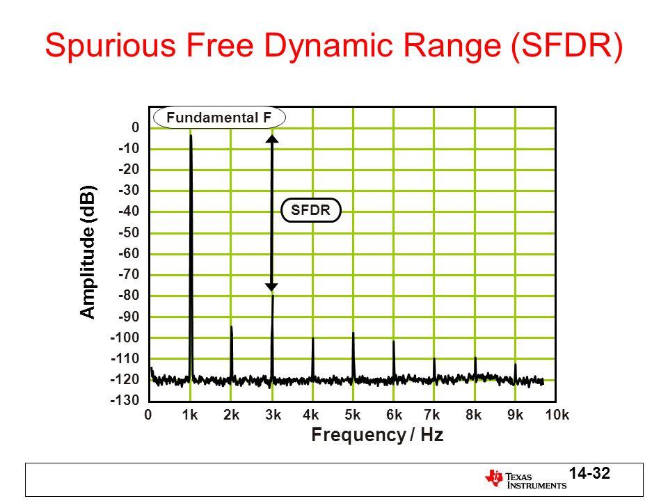 Spurious Free Dynamic Range (SFDR)