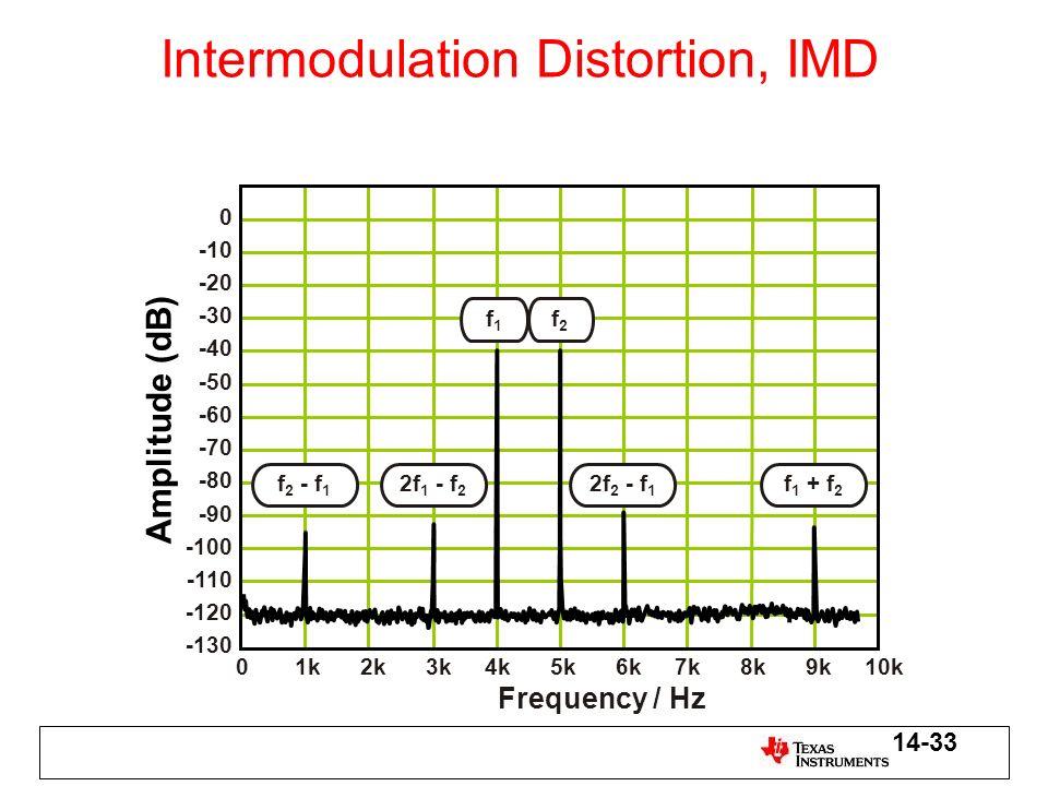 Intermodulation Distortion, IMD