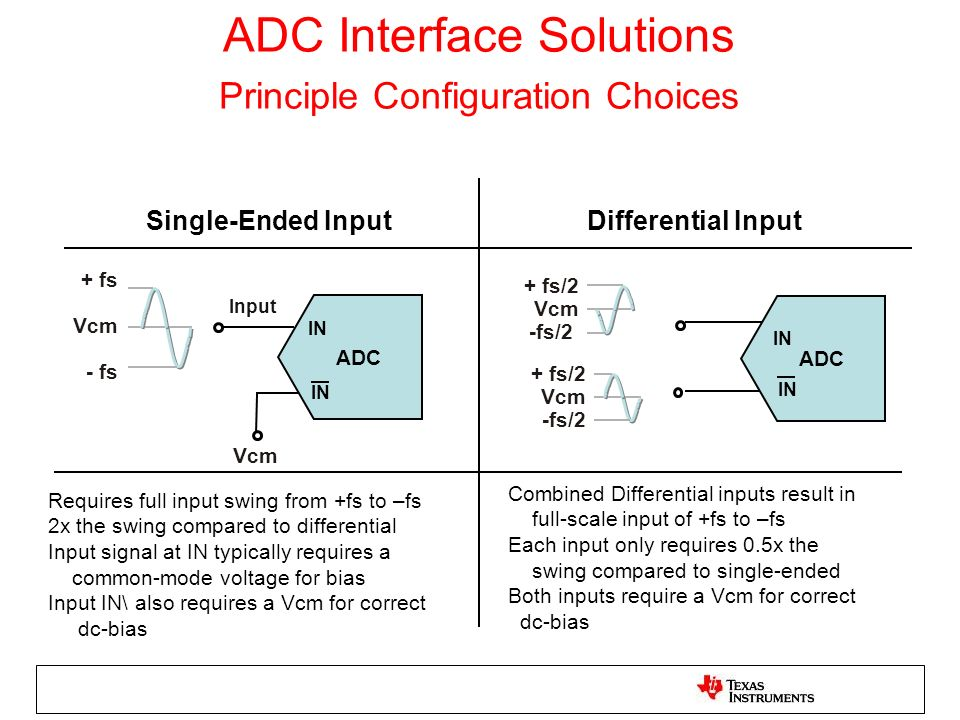 ADC Interface Solutions Principle Configuration Choices