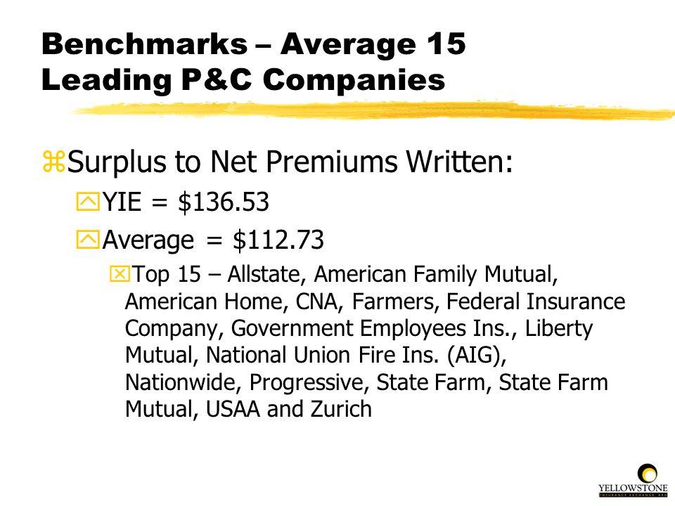 Benchmarks – Average 15 Leading P&C Companies