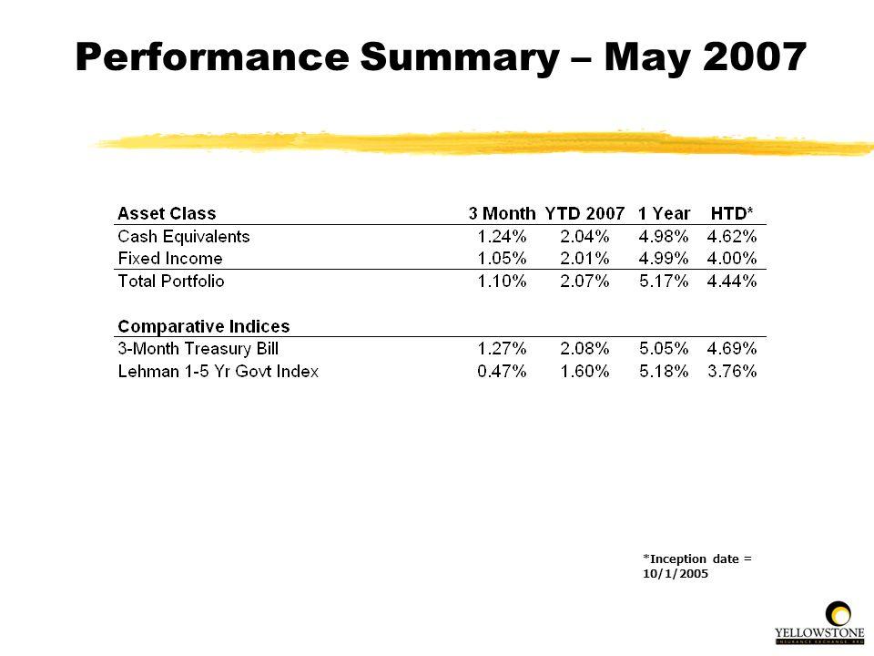 Performance Summary – May 2007