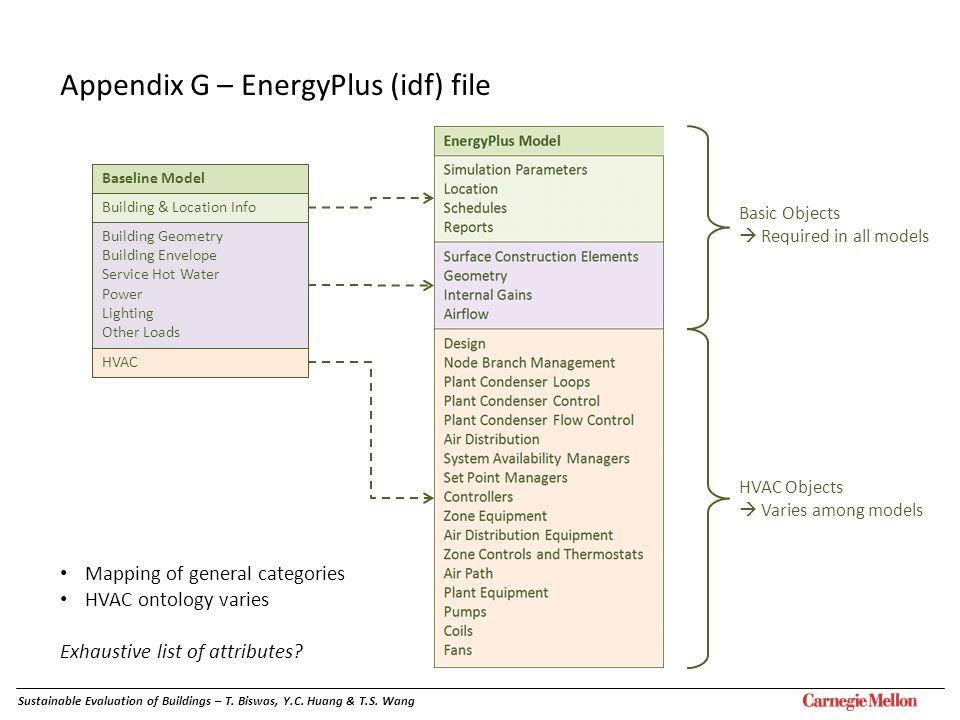 Appendix G – EnergyPlus (idf) file