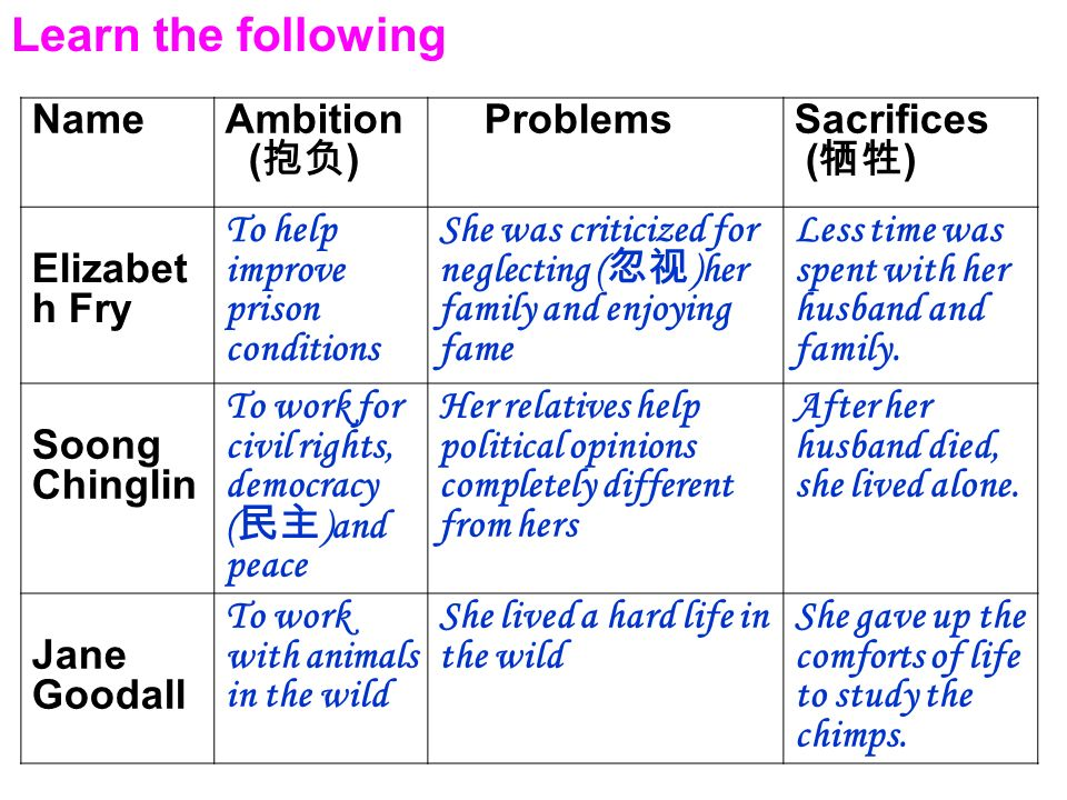 Learn the following Name Ambition (抱负) Problems Sacrifices (牺牲)