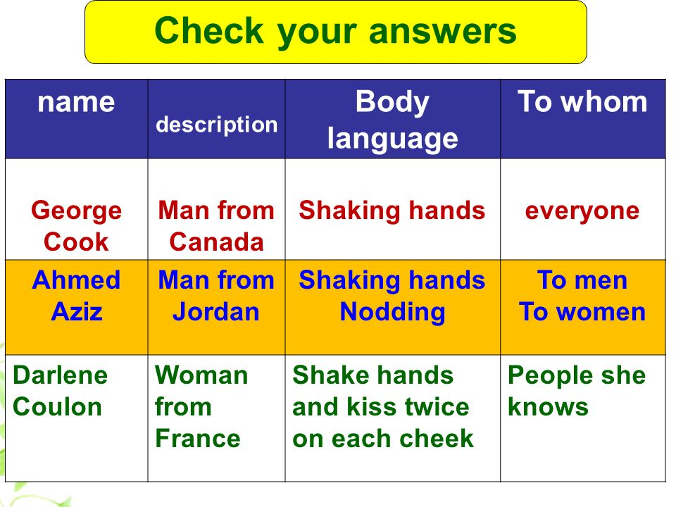 Check your answers name Body language To whom George Cook