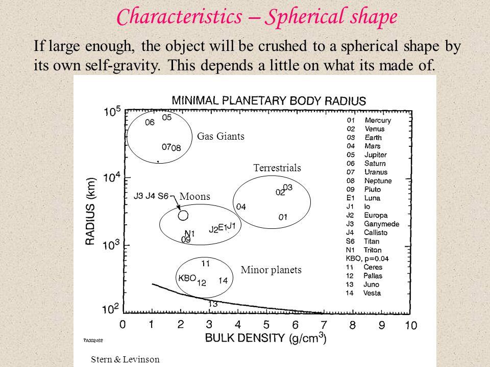 Characteristics – Spherical shape