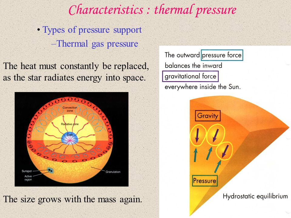 Characteristics : thermal pressure