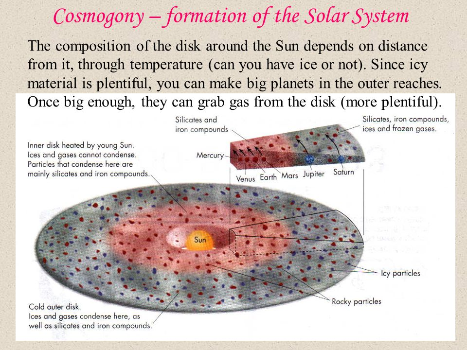 Cosmogony – formation of the Solar System