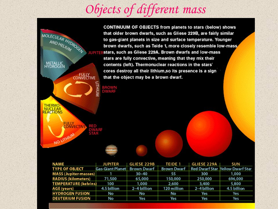 Objects of different mass