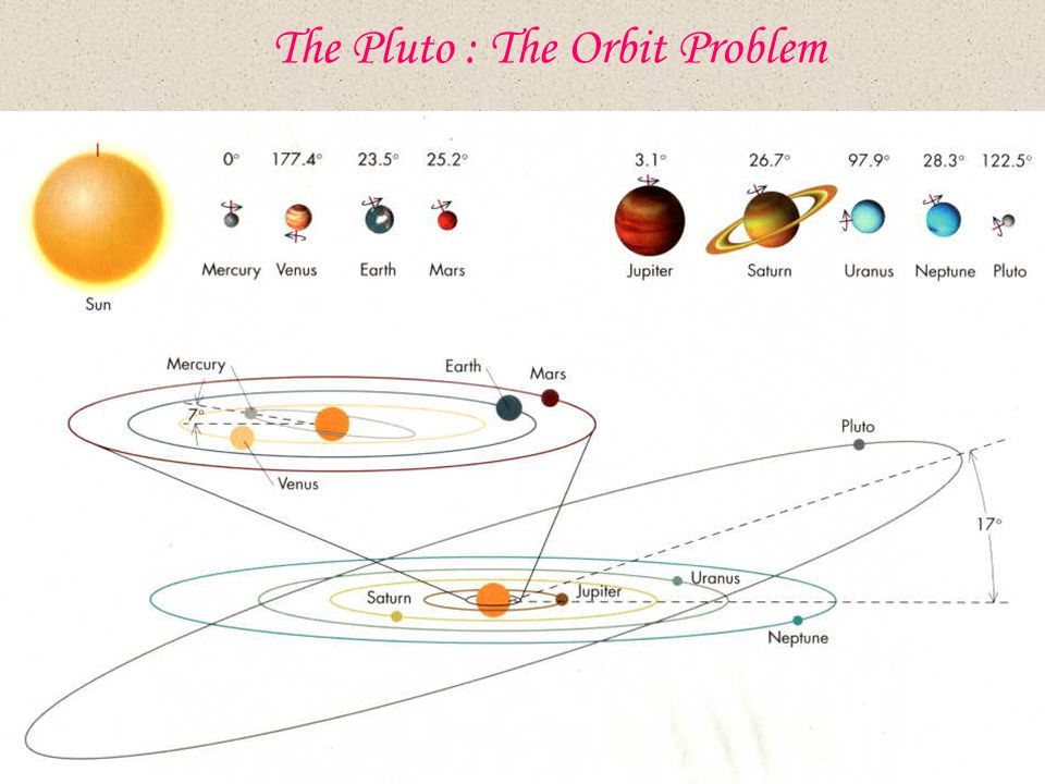 The Pluto : The Orbit Problem