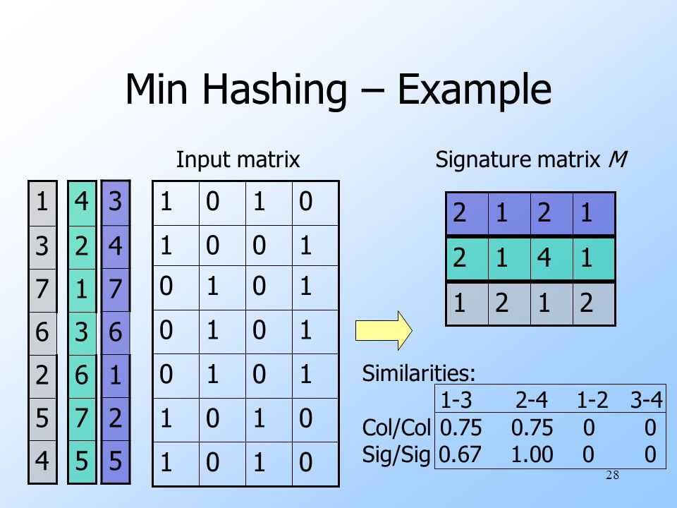 Min Hashing – Example Input matrix. 1. Signature matrix M. 1. 2. 4. 5. 2. 6. 7. 3. 1. 5.