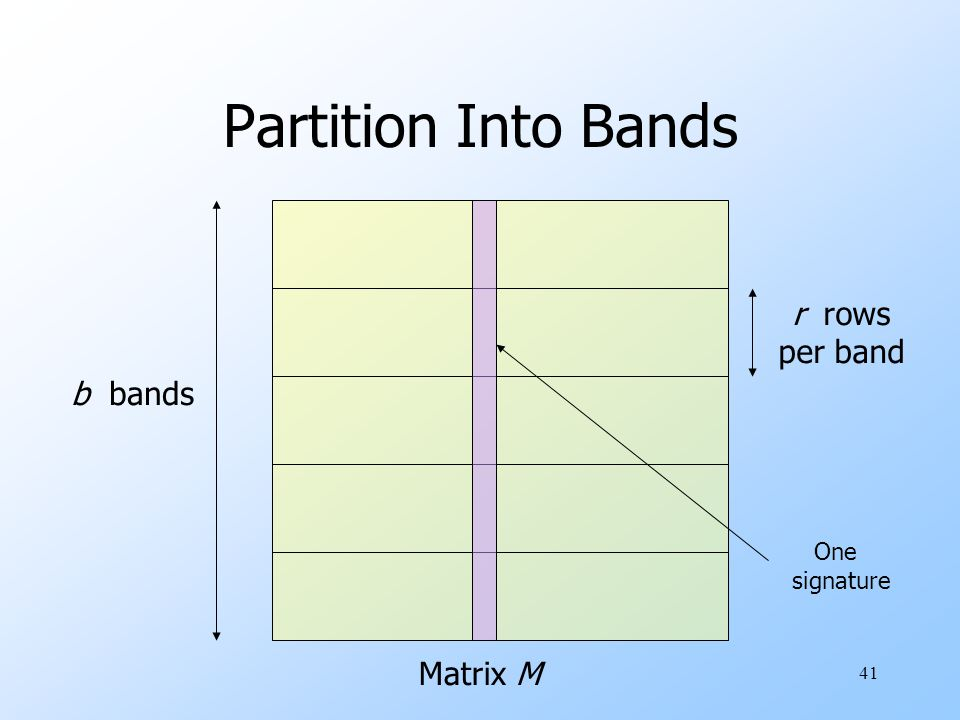 Partition Into Bands r rows per band b bands One signature Matrix M
