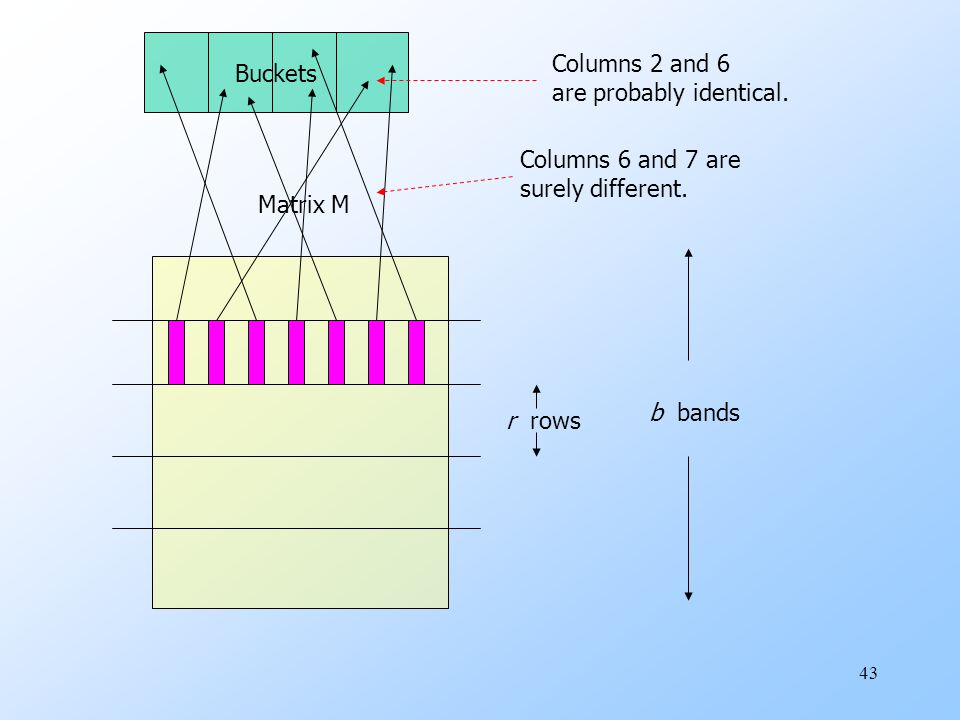 Buckets Columns 2 and 6. are probably identical. Columns 6 and 7 are. surely different. Matrix M.