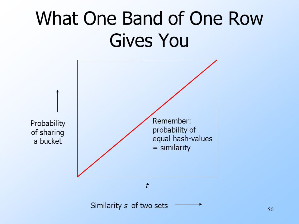 What One Band of One Row Gives You