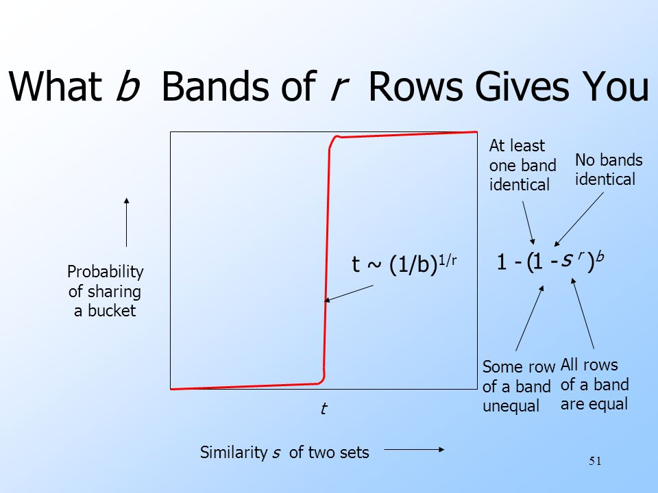 What b Bands of r Rows Gives You