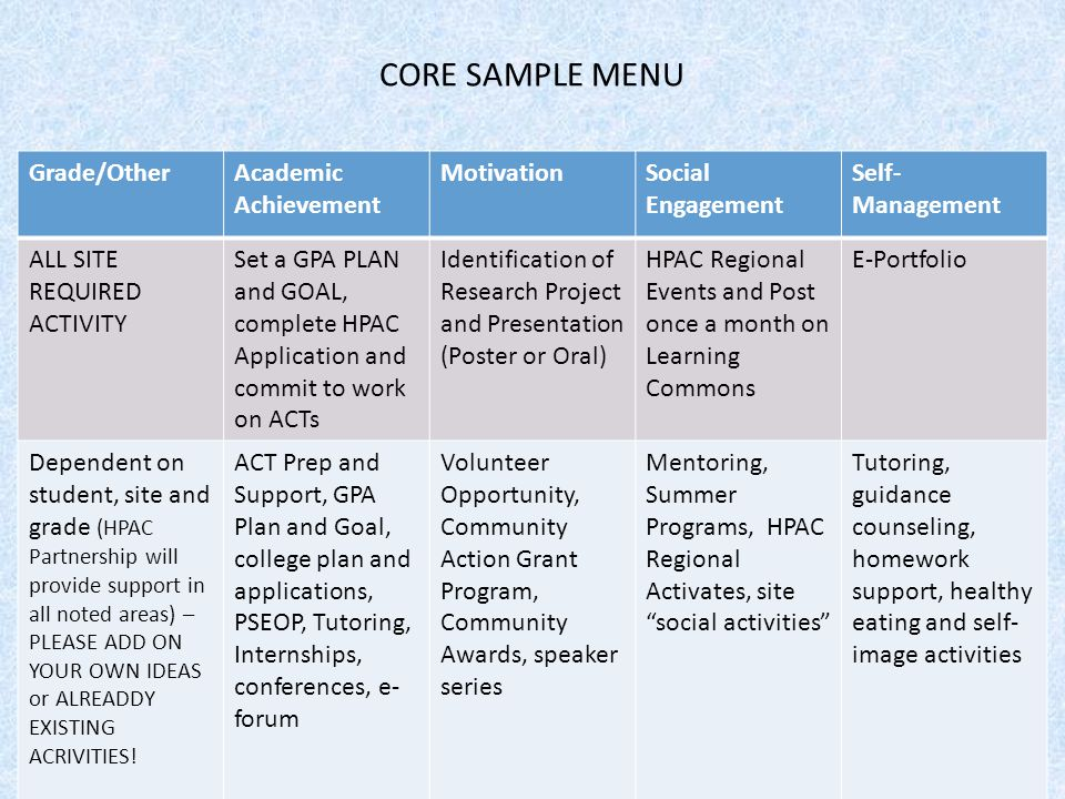 CORE SAMPLE MENU Grade/Other Academic Achievement Motivation