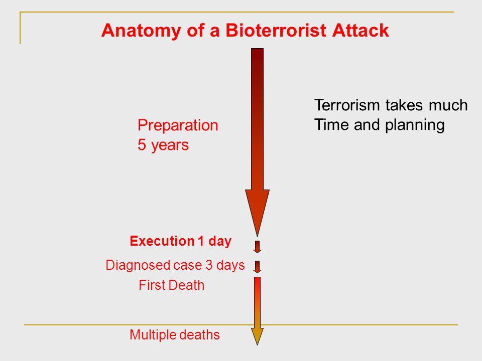 Anatomy of a Bioterrorist Attack