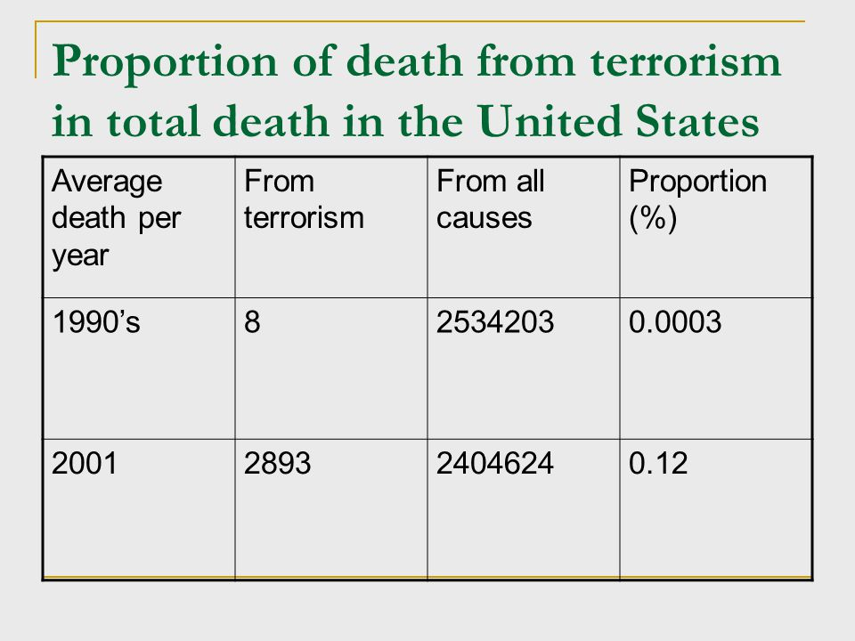 Proportion of death from terrorism in total death in the United States