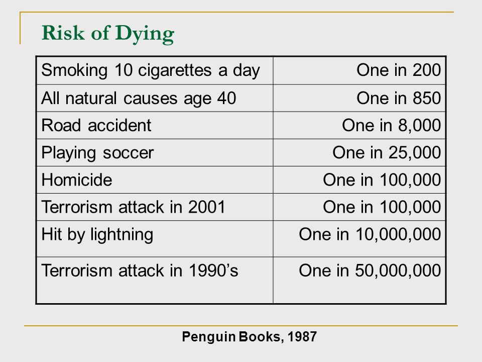 Risk of Dying Smoking 10 cigarettes a day One in 200
