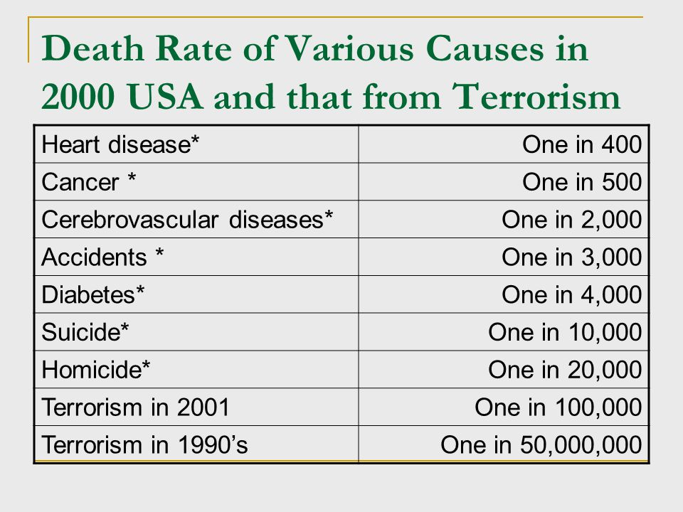 Death Rate of Various Causes in 2000 USA and that from Terrorism