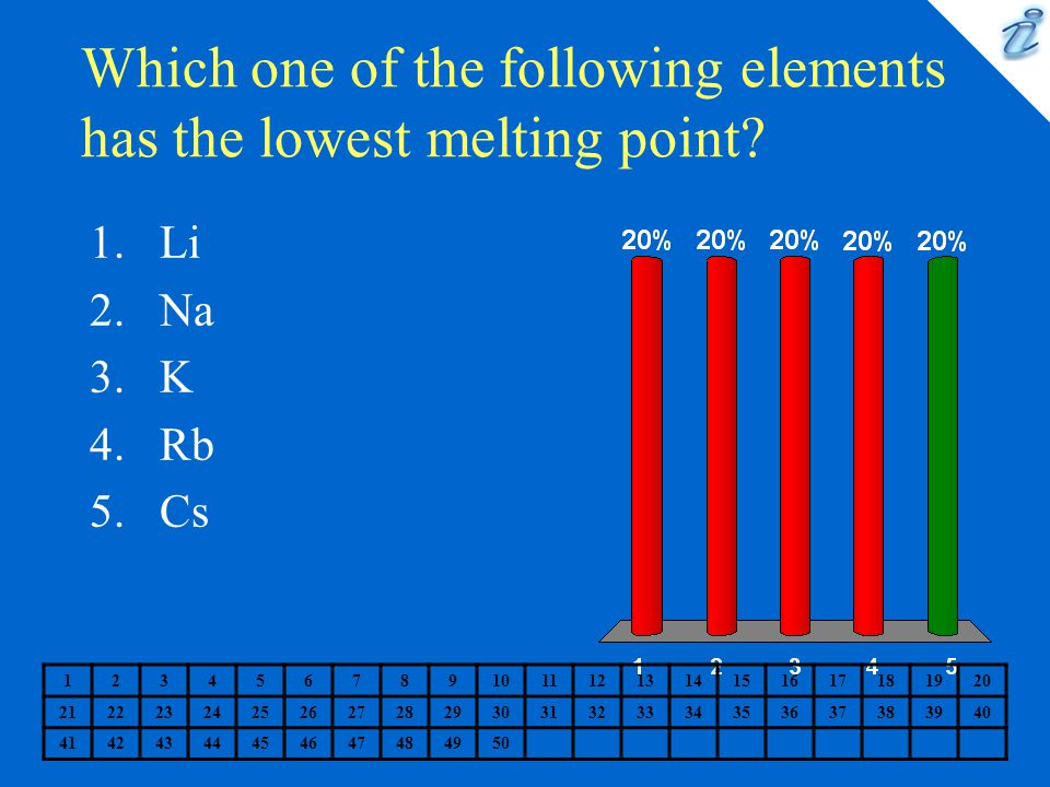 Which one of the following elements has the lowest melting point