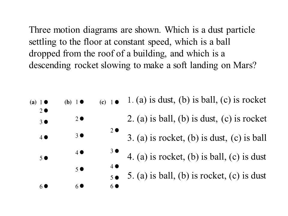 2. (a) is ball, (b) is dust, (c) is rocket