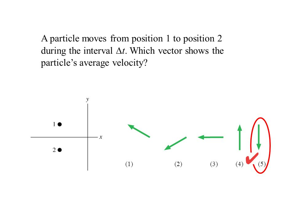 A particle moves from position 1 to position 2 during the interval ∆t