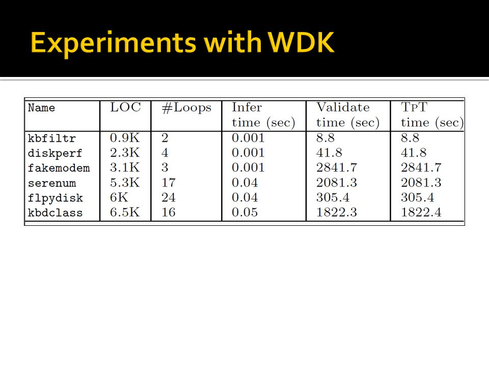 Experiments with WDK